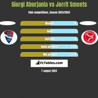 Giorgi Aburjania vs Jorrit Smeets h2h player stats