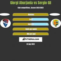 Giorgi Aburjania vs Sergio Gil h2h player stats