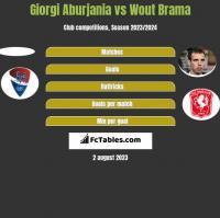 Giorgi Aburjania vs Wout Brama h2h player stats