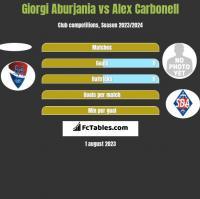 Giorgi Aburjania vs Alex Carbonell h2h player stats