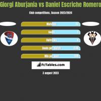 Giorgi Aburjania vs Daniel Escriche Romero h2h player stats