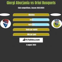 Giorgi Aburjania vs Oriol Busquets h2h player stats