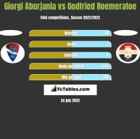 Giorgi Aburjania vs Godfried Roemeratoe h2h player stats