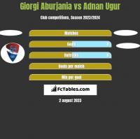Giorgi Aburjania vs Adnan Ugur h2h player stats
