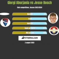 Giorgi Aburjania vs Jesse Bosch h2h player stats