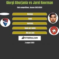 Giorgi Aburjania vs Jarni Koorman h2h player stats