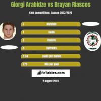 Giorgi Arabidze vs Brayan Riascos h2h player stats