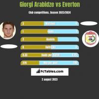 Giorgi Arabidze vs Everton h2h player stats