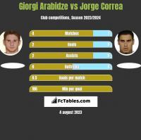 Giorgi Arabidze vs Jorge Correa h2h player stats