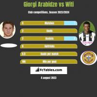 Giorgi Arabidze vs Witi h2h player stats