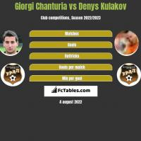 Giorgi Chanturia vs Denys Kulakov h2h player stats