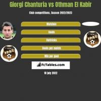 Giorgi Chanturia vs Othman El Kabir h2h player stats