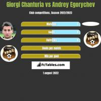 Giorgi Chanturia vs Andrey Egorychev h2h player stats