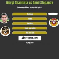 Giorgi Chanturia vs Danil Stepanov h2h player stats