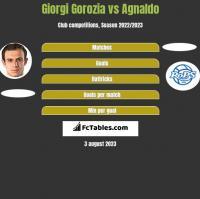 Giorgi Gorozia vs Agnaldo h2h player stats