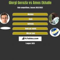 Giorgi Gorozia vs Amos Ekhalie h2h player stats