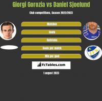 Giorgi Gorozia vs Daniel Sjoelund h2h player stats