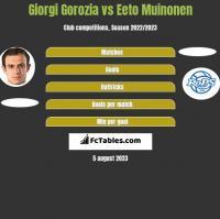 Giorgi Gorozia vs Eeto Muinonen h2h player stats