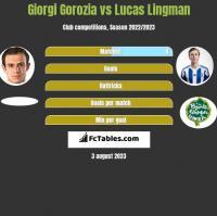 Giorgi Gorozia vs Lucas Lingman h2h player stats