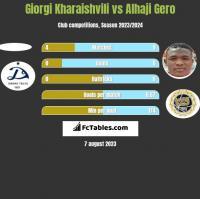 Giorgi Kharaishvili vs Alhaji Gero h2h player stats