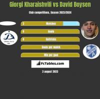 Giorgi Kharaishvili vs David Boysen h2h player stats