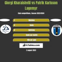 Giorgi Kharaishvili vs Patrik Karlsson Lagemyr h2h player stats