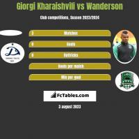 Giorgi Kharaishvili vs Wanderson h2h player stats