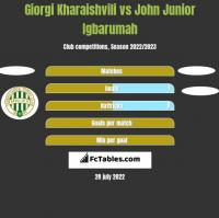 Giorgi Kharaishvili vs John Junior Igbarumah h2h player stats