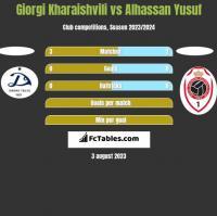 Giorgi Kharaishvili vs Alhassan Yusuf h2h player stats