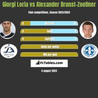 Giorgi Loria vs Alexander Brunst-Zoellner h2h player stats