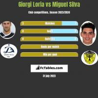 Giorgi Loria vs Miguel Silva h2h player stats