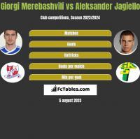 Giorgi Merebashvili vs Aleksander Jagiello h2h player stats