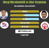 Giorgi Merebashvili vs Alon Turgeman h2h player stats