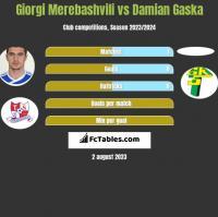 Giorgi Merebashvili vs Damian Gaska h2h player stats