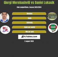Giorgi Merebashvili vs Daniel Lukasik h2h player stats