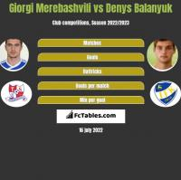 Giorgi Merebashvili vs Denys Balanyuk h2h player stats