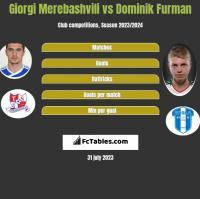 Giorgi Merebashvili vs Dominik Furman h2h player stats
