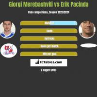 Giorgi Merebashvili vs Erik Pacinda h2h player stats