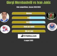 Giorgi Merebashvili vs Ivan Jukic h2h player stats