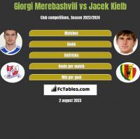 Giorgi Merebashvili vs Jacek Kiełb h2h player stats