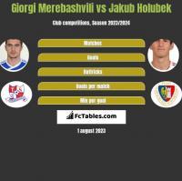 Giorgi Merebashvili vs Jakub Holubek h2h player stats