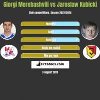 Giorgi Merebashvili vs Jaroslaw Kubicki h2h player stats