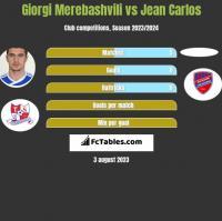 Giorgi Merebashvili vs Jean Carlos h2h player stats