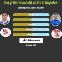 Giorgi Merebashvili vs Karol Angielski h2h player stats