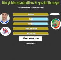 Giorgi Merebashvili vs Krzysztof Drzazga h2h player stats