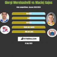 Giorgi Merebashvili vs Maciej Gajos h2h player stats