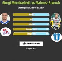 Giorgi Merebashvili vs Mateusz Szwoch h2h player stats