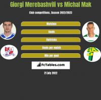 Giorgi Merebashvili vs Michal Mak h2h player stats