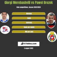 Giorgi Merebashvili vs Pawel Brozek h2h player stats
