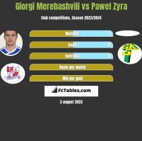 Giorgi Merebashvili vs Pawel Zyra h2h player stats